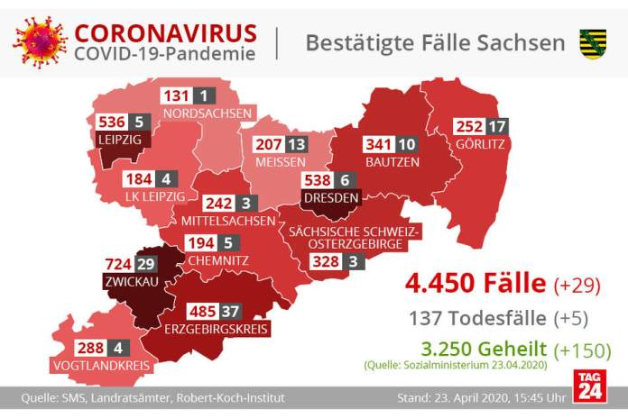 This is how the infected are distributed in Saxony.