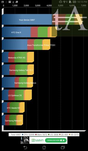 Asus Fonepad 7 FE171CG Quadrant Benchmark