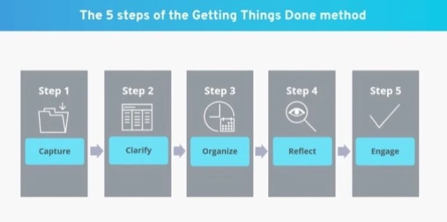 Getting Things Done (GTD) method