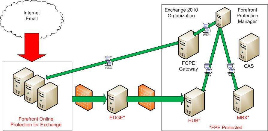 Forefront Protection for Exchange Server and Forefront Online Protection for Exchange Server may be deployed together as a hybrid solution.