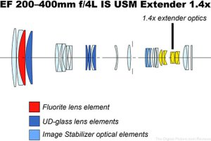 Canon EF 200400mm f4L IS USM Lens with Internal 14x