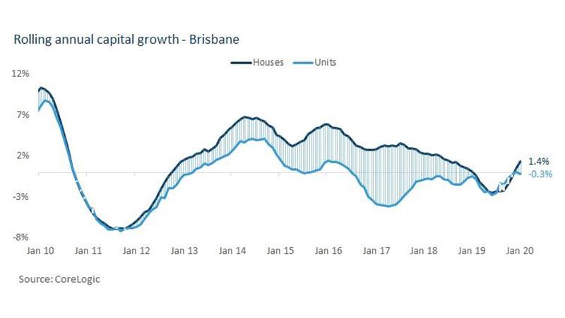 ▲ Rolling annual capital growth - Brisbane. Image: Corelogic