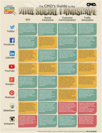 2014 CMO, social media landscape, 2014, marketing, officer, Toby Elwin
