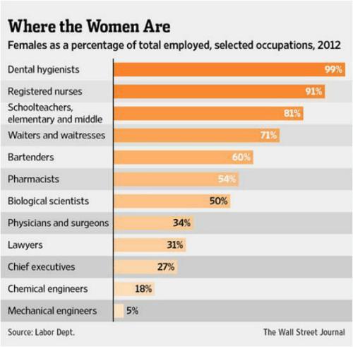 female, percentage, employed, Wall Street Journal, Toby Elwin