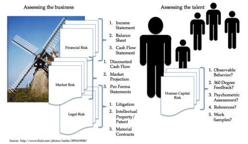 Toby Elwin, human capital, risk, assessment, talent, business, venture capital, private equity