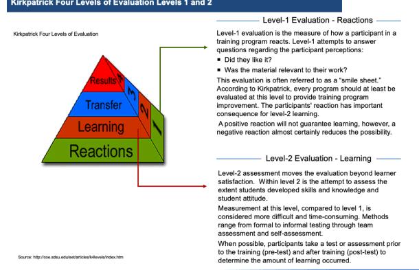 training, kirkpatrick, toby elwin, evaluation, level 1, level 2