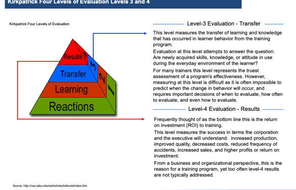 training, kirkpatrick, toby elwin, evaluate training, level 3, level 4, 4 Levels of Learning Evaluation, learning, training