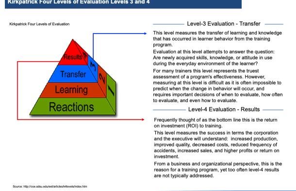 training, kirkpatrick, toby elwin, evaluation, level 3, level 4