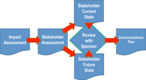Toby Elwin, pmi, pmp, impact, stakeholder, communications, plan, project, scope, management, assessment, SharePoint, template, plan, project management institute, lmi