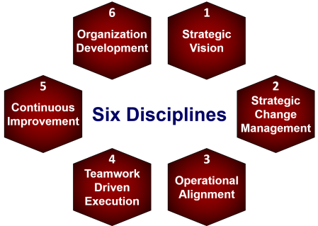 six disciplines program