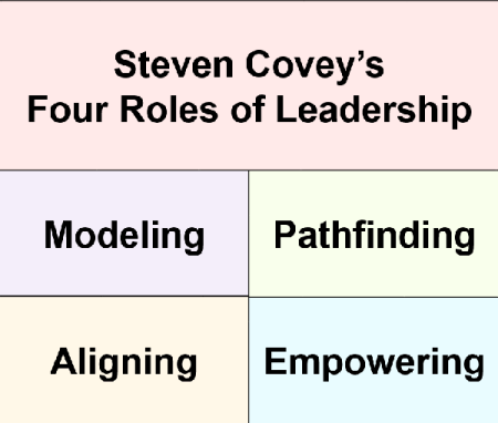 Covey's 4 Leadership Roles