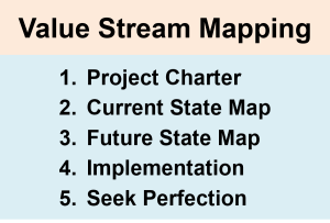 Lean Projects Value Stream Mapping