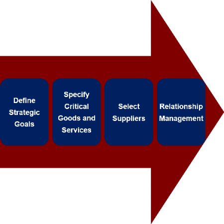 fact-based approach to strategic sourcing