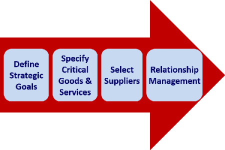what are critical goods and services
