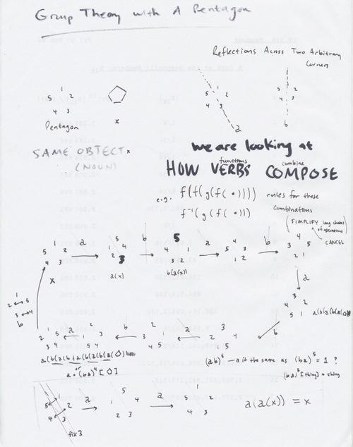 group theory via pentagons