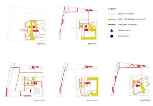 CS13: Tanzakademie — CIRCULATION DIAGRAMS