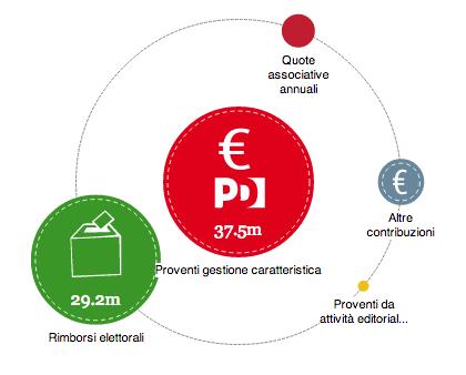 http://www.partitodemocratico.it/trasparenza2012/documenti/bilancio_open_data.htm