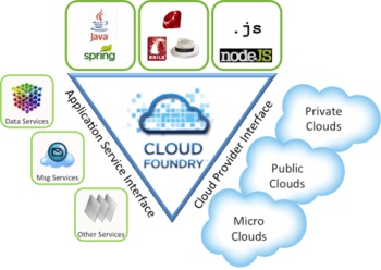 Cloud Foundry Triangle