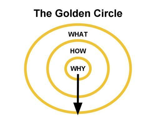 From Why Out - The Golden Circle