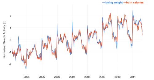 it s easy to draw your own google correlations the daily viz