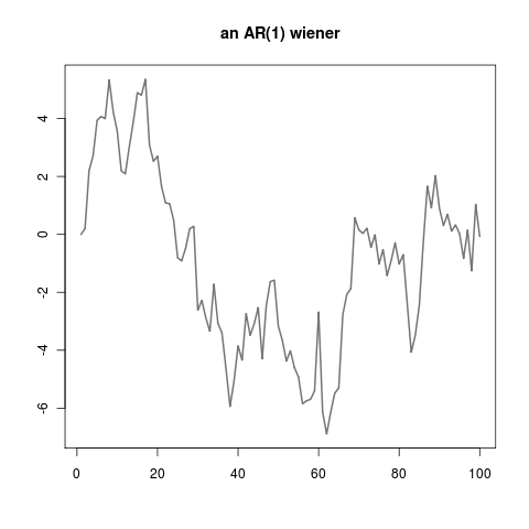 an autoregressive AR(1) time series