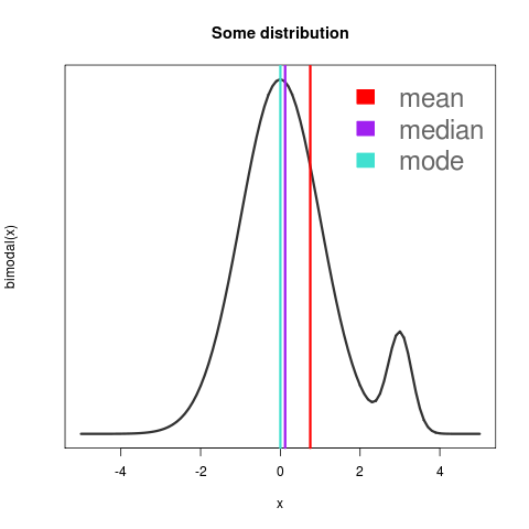 A (bimodal) probability distribution with distinct mean, median, and mode.