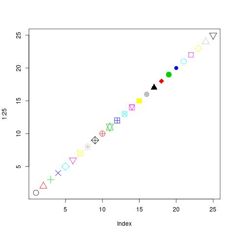 plot( 1:20, pch=1:20, col=1:20)