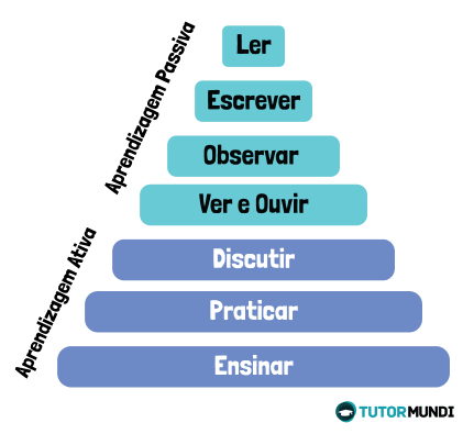 metodologias ativas de aprendizagem na prática