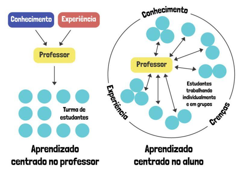 aprendizado centrado no aluno