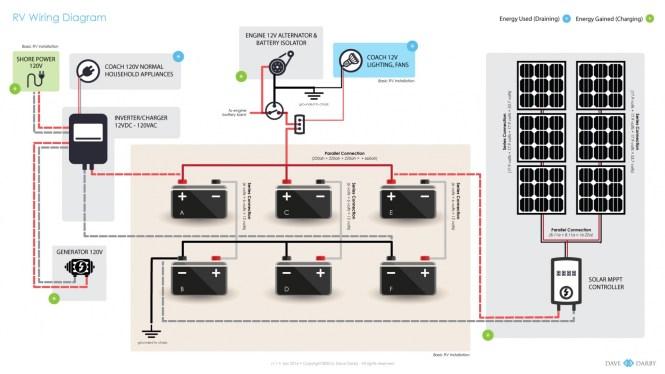 rv electrical wiring diagram wiring diagram dodge rv wiring diagram automotive schematic