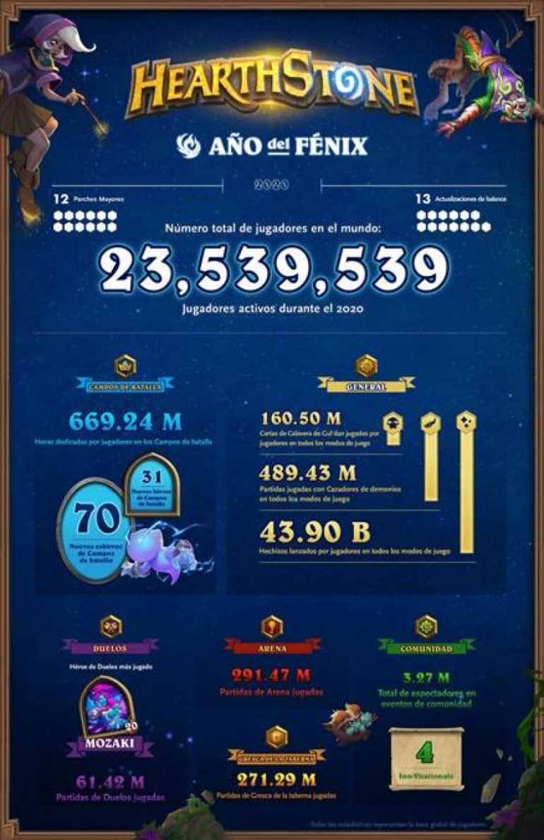 Hearthstone reached 23.5 million players in 2020