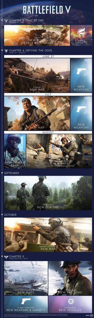 E3 2019: EA revela la hoja de ruta para Battlefield 5 Imagen 2