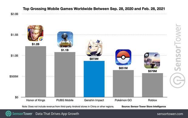 Genshin Impact juegos móviles más exitosos