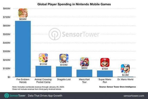 Nintendo habría ingresado más de 1000 millones de dólares con sus juegos para móviles Imagen 2