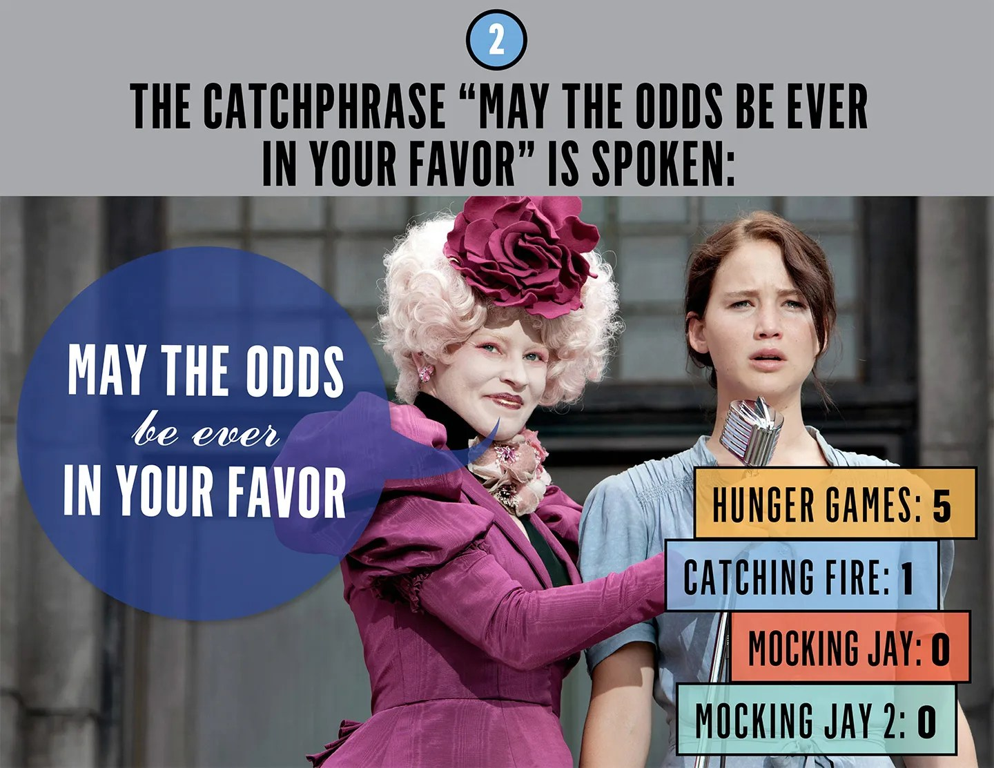 Happy Starvation Olympics And May The Odds Be Ever In Your Favour