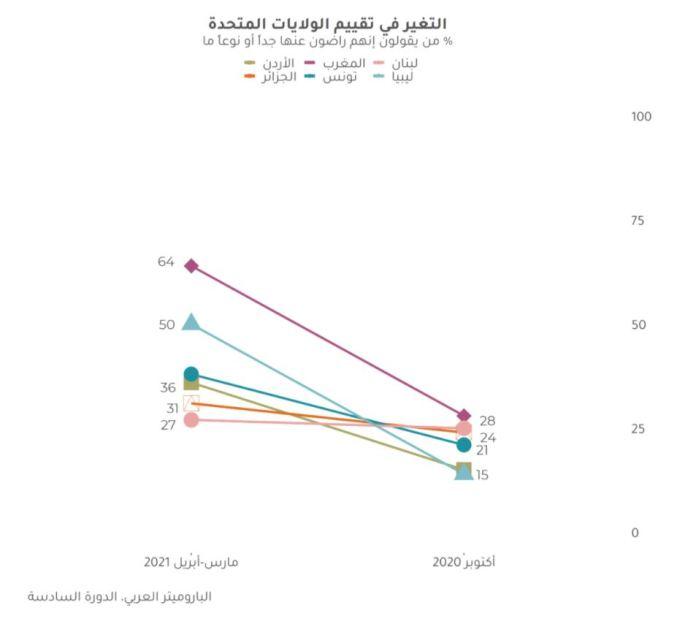Arab Barometer - 1