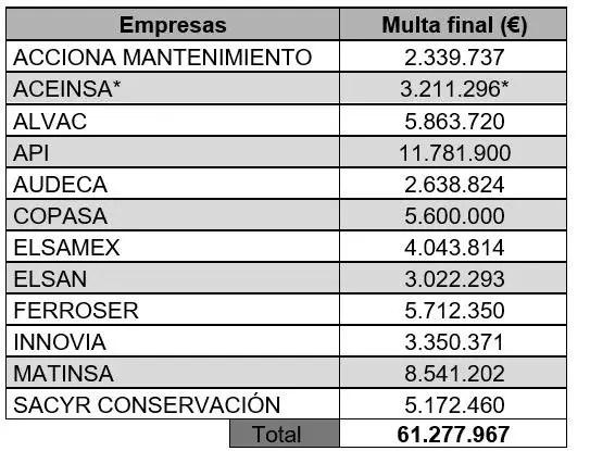 La CNMC multa a ACS, Acciona, Ferrovial, Sacyr y ocho empresas más