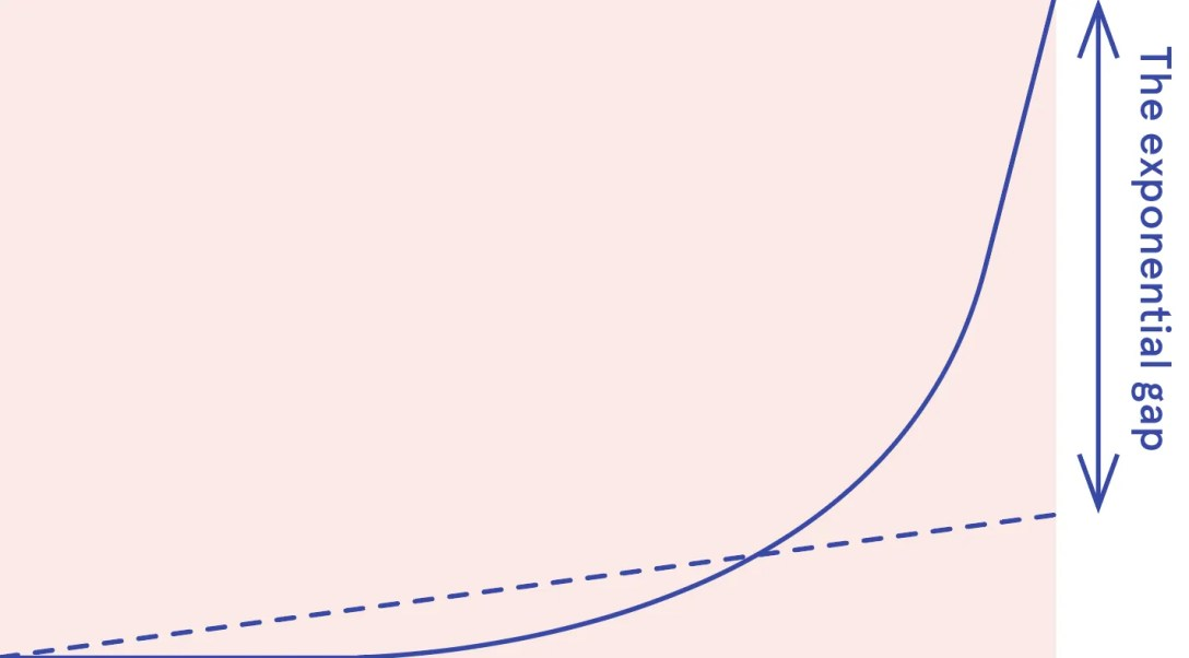 Linear institutions exponential technologies and the exponential gap