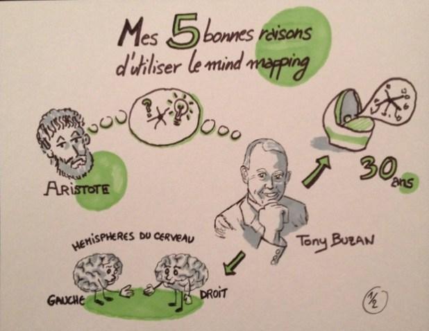 Les 5 bonnes raisons d'utiliser le mind mapping