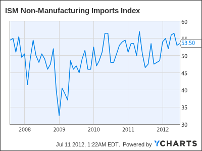 ISM Non-Manufacturing Imports Index Chart
