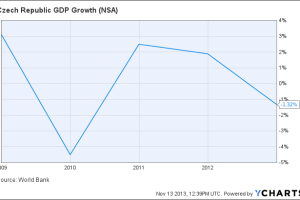 Czech Republic GDP Growth Chart
