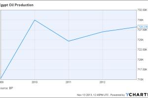 Egypt Oil Production Chart