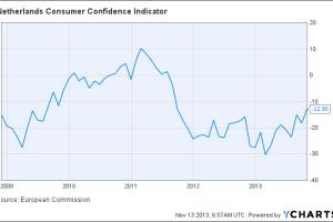 Netherlands Consumer Confidence Indicator Chart