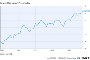 Norway Consumer Price Index Chart