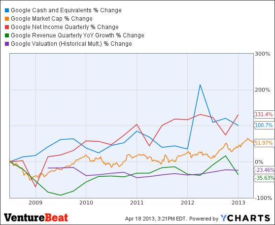 GOOG Cash and Equivalents Chart