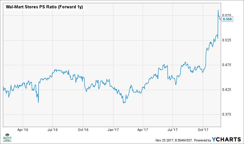 WMT PS Ratio (Forward 1y) Chart