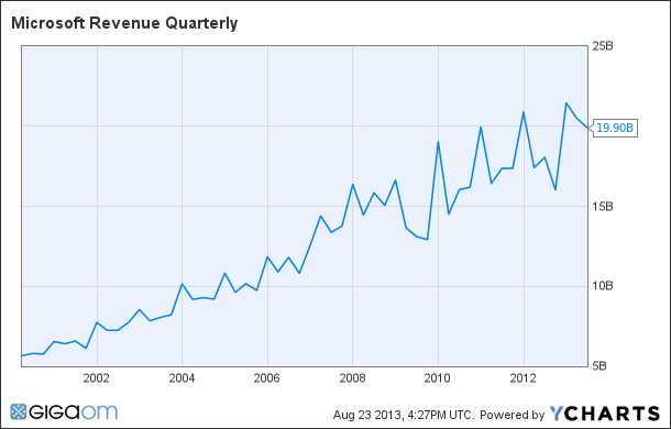 MSFT Revenue Quarterly Chart