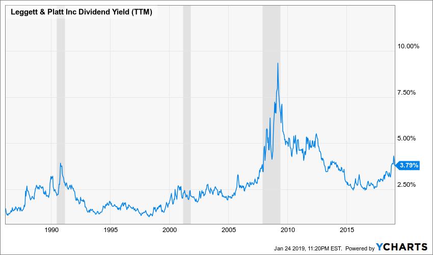 LEG Dividend Yield (TTM) Chart