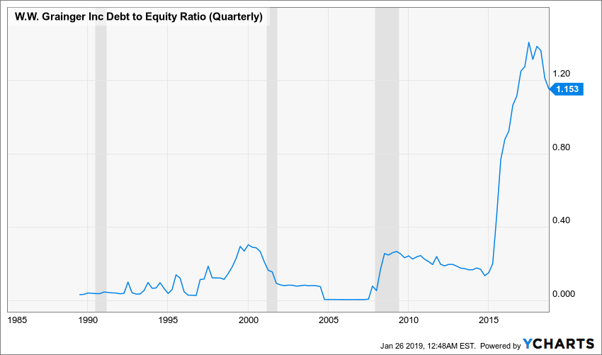 GWW Debt to Equity Ratio (Quarterly) Chart