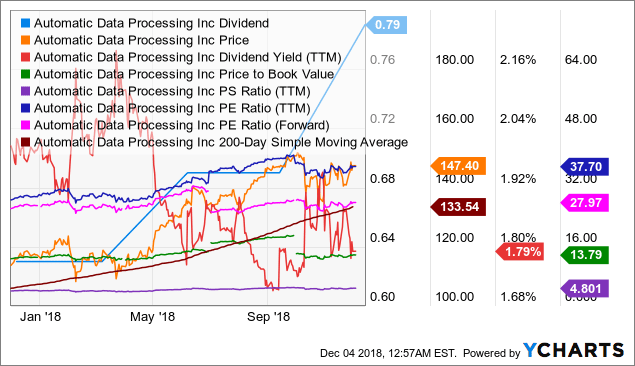 ADP Dividend Chart